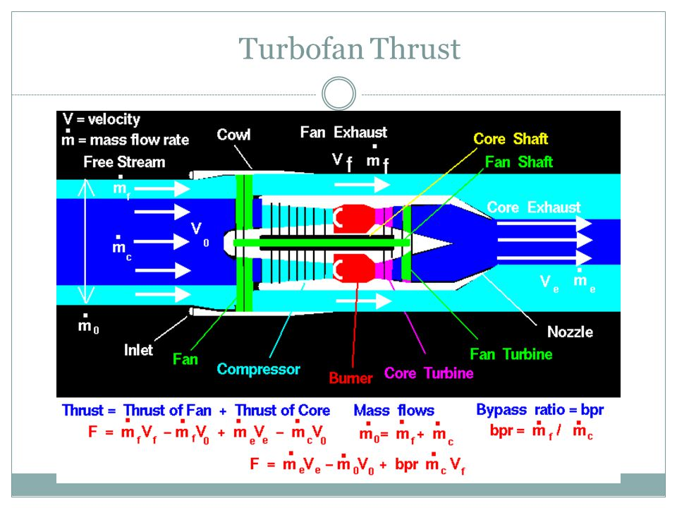 Turbofan Thrust