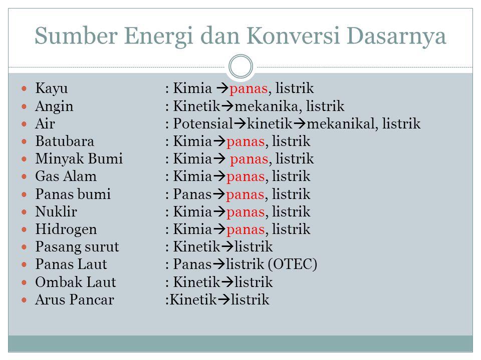 Sumber Energi dan Konversi Dasarnya