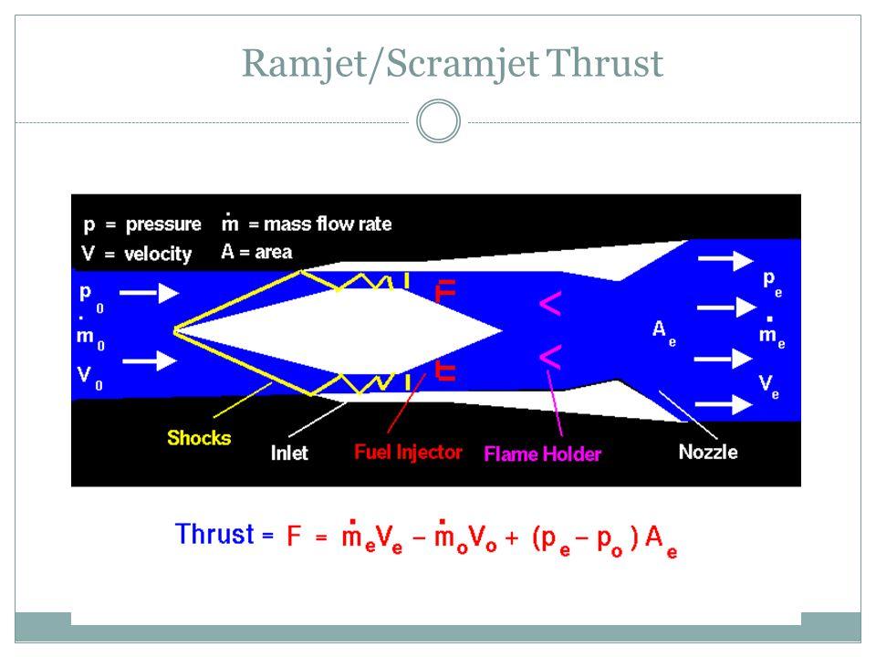 Ramjet/Scramjet Thrust