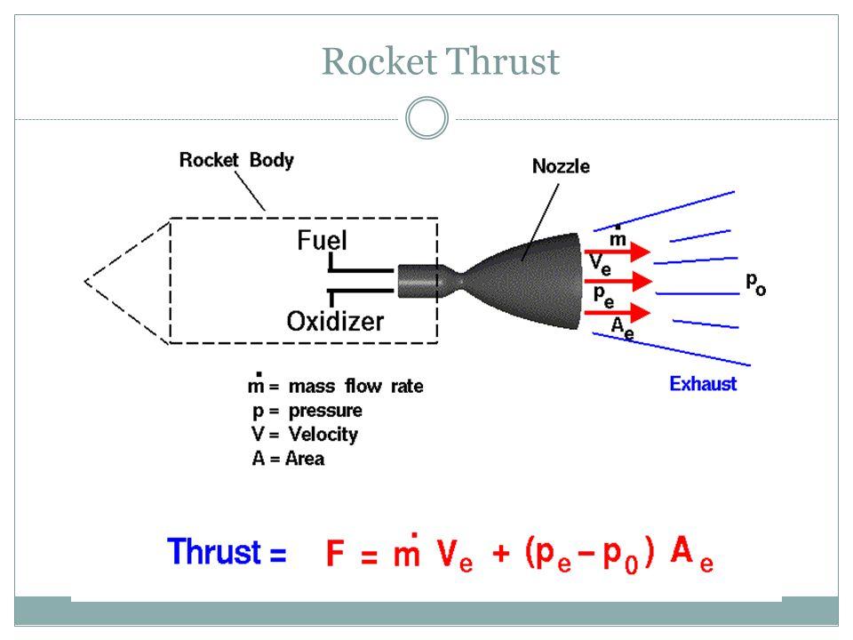 Rocket Thrust