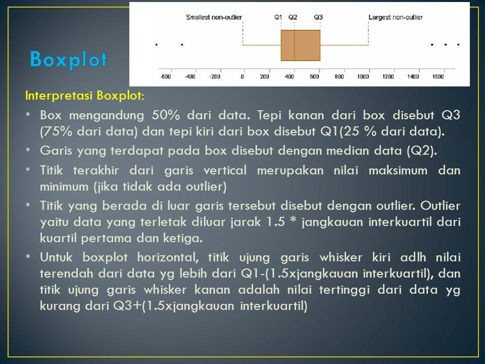 Boxplot Interpretasi Boxplot: