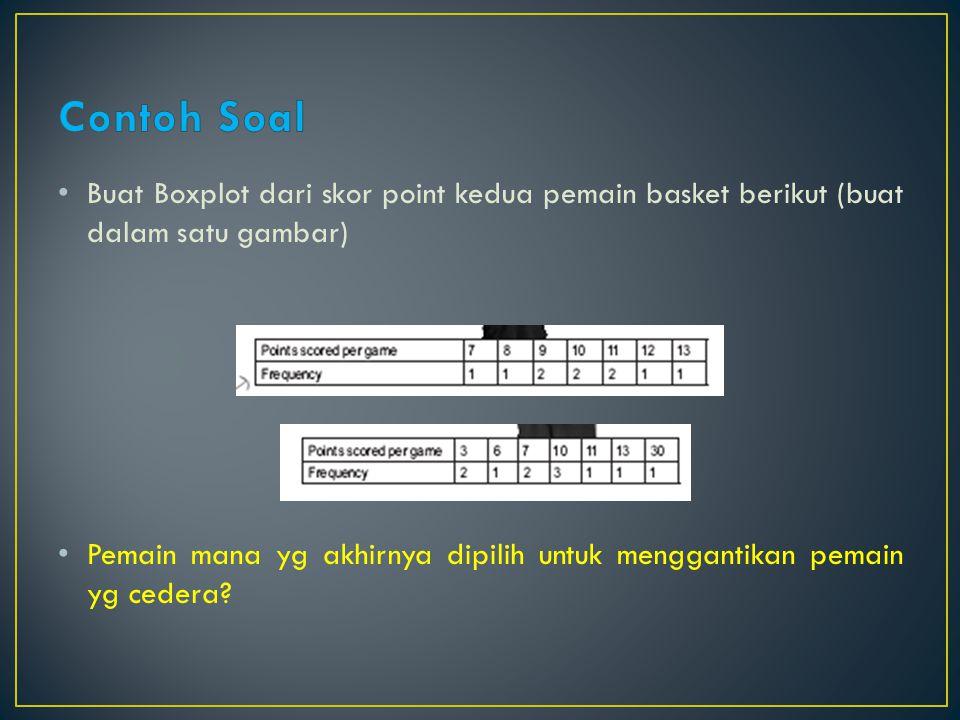 Contoh Soal Buat Boxplot dari skor point kedua pemain basket berikut (buat dalam satu gambar)