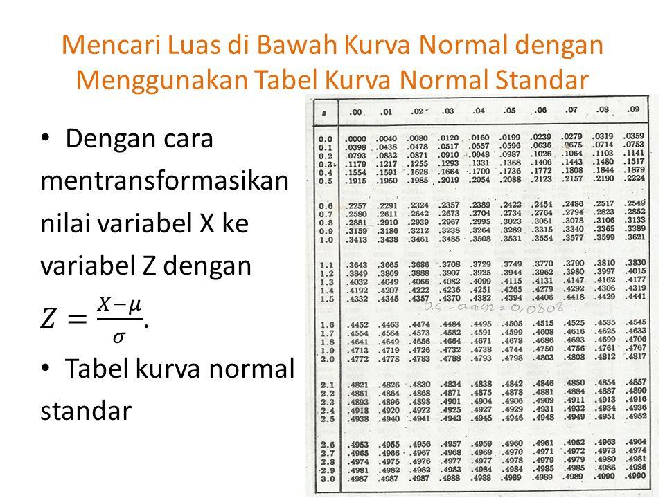 Mencari Luas di Bawah Kurva Normal dengan Menggunakan Tabel Kurva Normal Standar