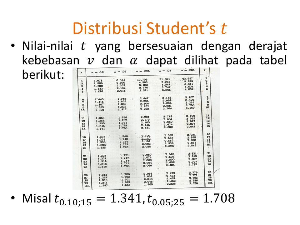 Distribusi Student's 𝑡