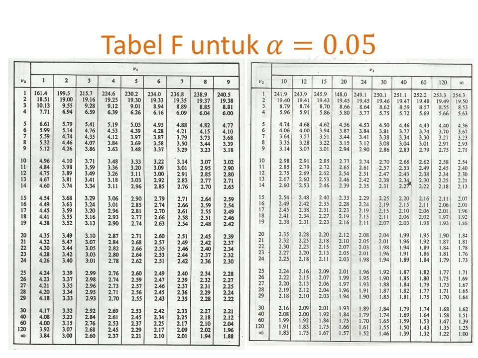 Tabel F untuk 𝛼=0.05