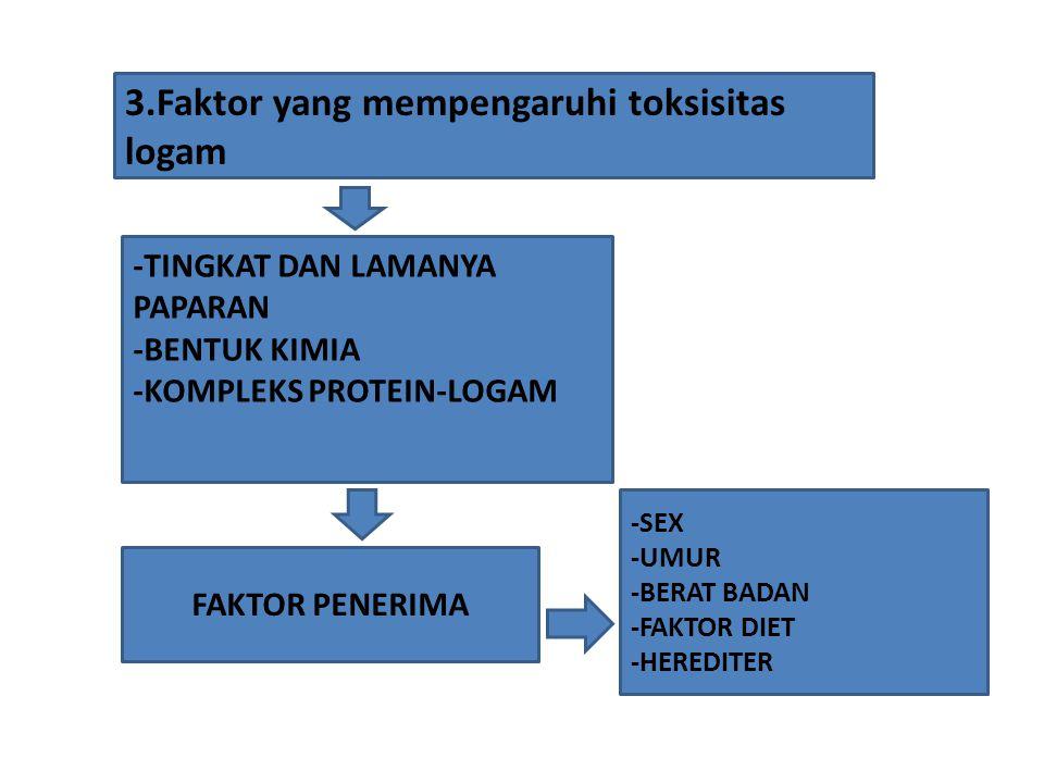 3.Faktor yang mempengaruhi toksisitas logam