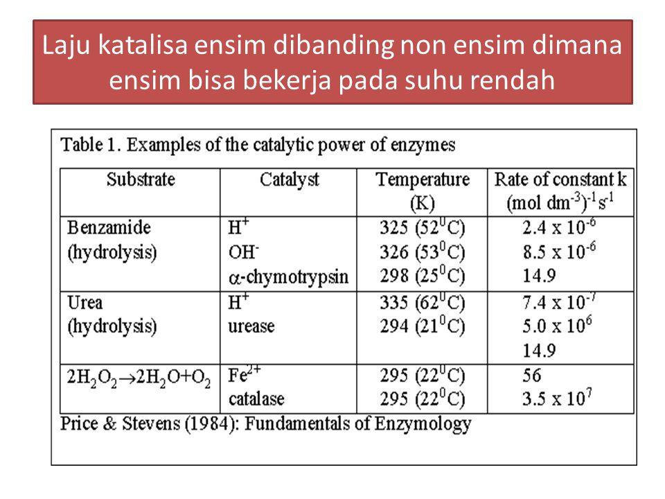 Laju katalisa ensim dibanding non ensim dimana ensim bisa bekerja pada suhu rendah