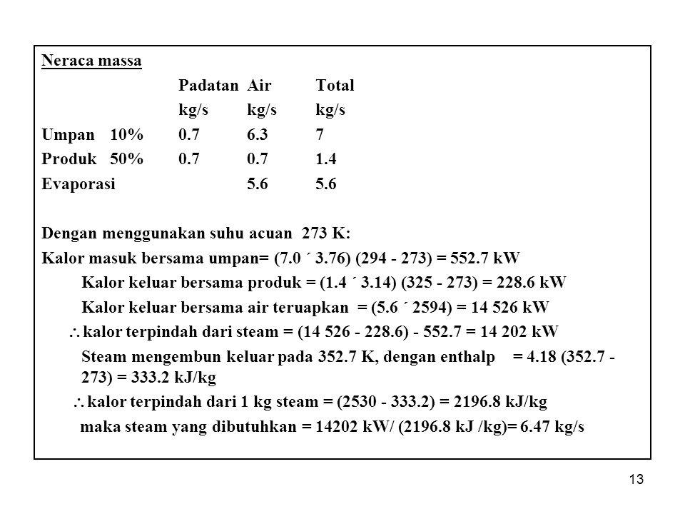 Neraca massa Padatan Air Total. kg/s kg/s kg/s. Umpan 10% 0.7 6.3 7. Produk 50% 0.7 0.7 1.4.