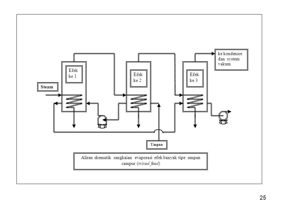 Steam Umpan. Efek. ke 1. ke 2. ke 3. ke kondensor. dan system vakum.