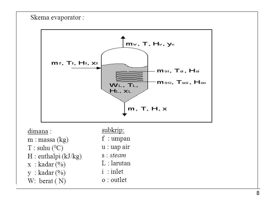 Skema evaporator : dimana : m : massa (kg) T : suhu (0C) H : enthalpi (kJ/kg) x : kadar (%) y : kadar (%)
