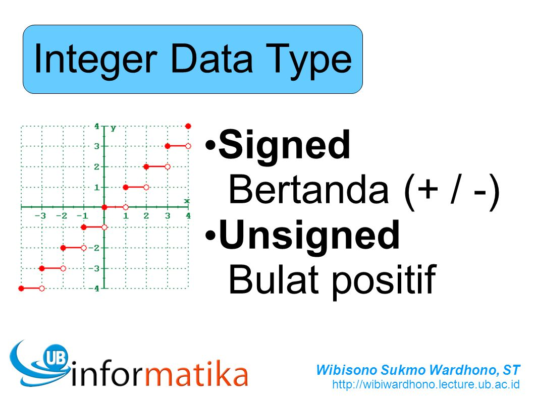 Integer Data Type Signed Bertanda (+ / -) Unsigned Bulat positif