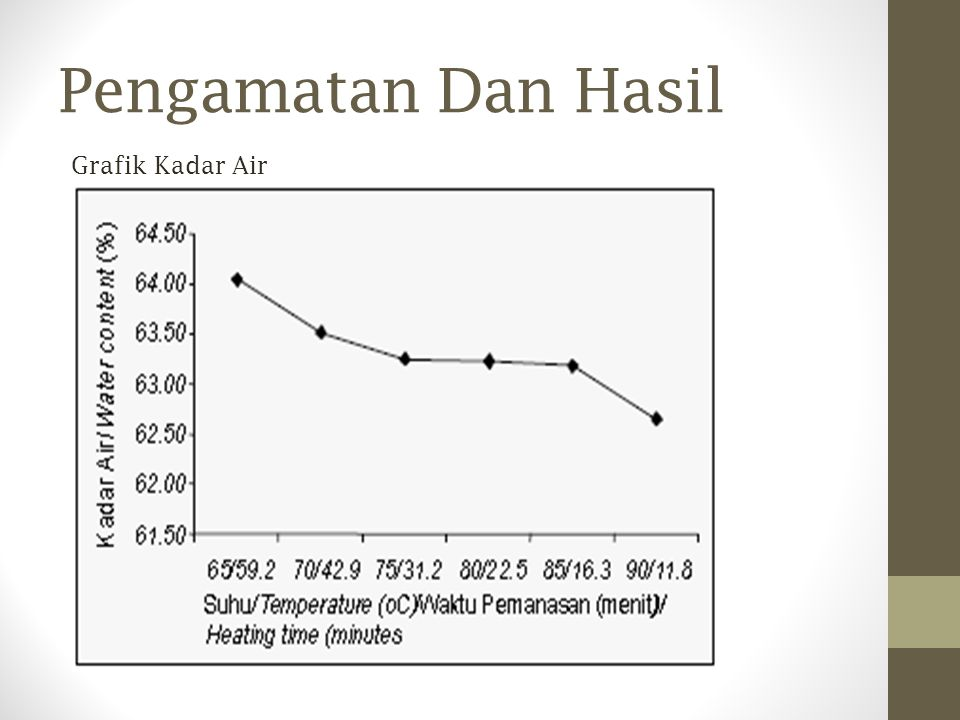 Pengamatan Dan Hasil Grafik Kadar Air