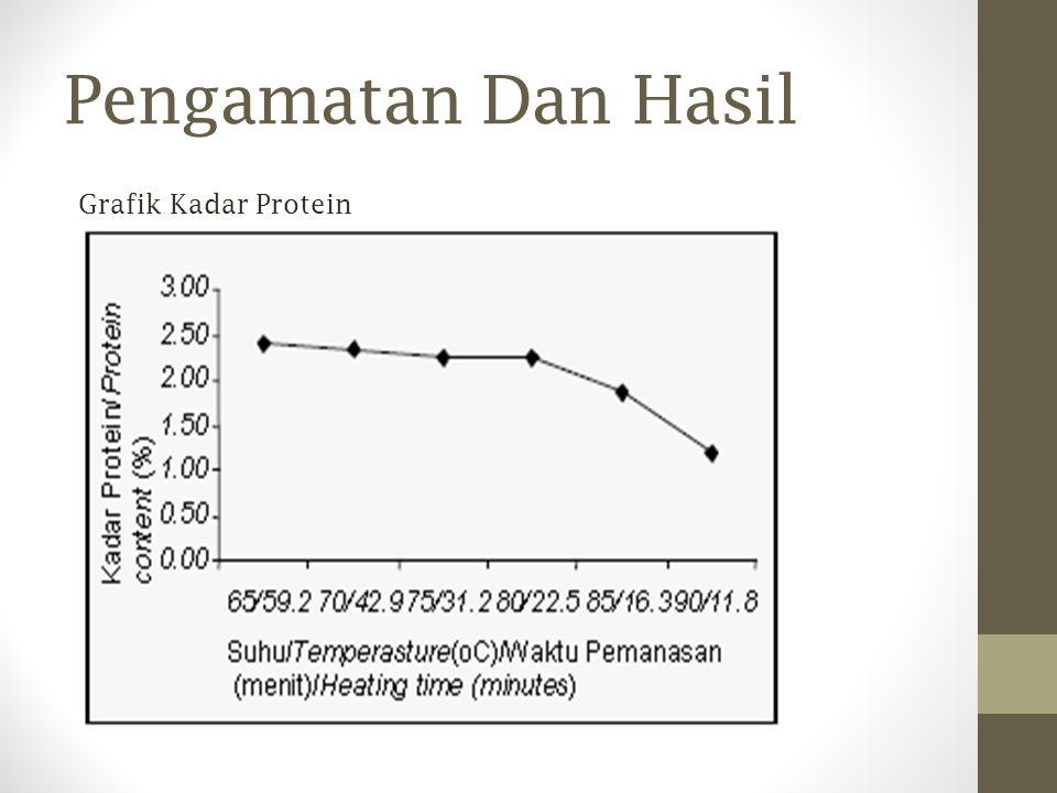 Pengamatan Dan Hasil Grafik Kadar Protein