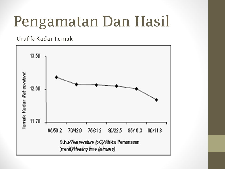 Pengamatan Dan Hasil Grafik Kadar Lemak