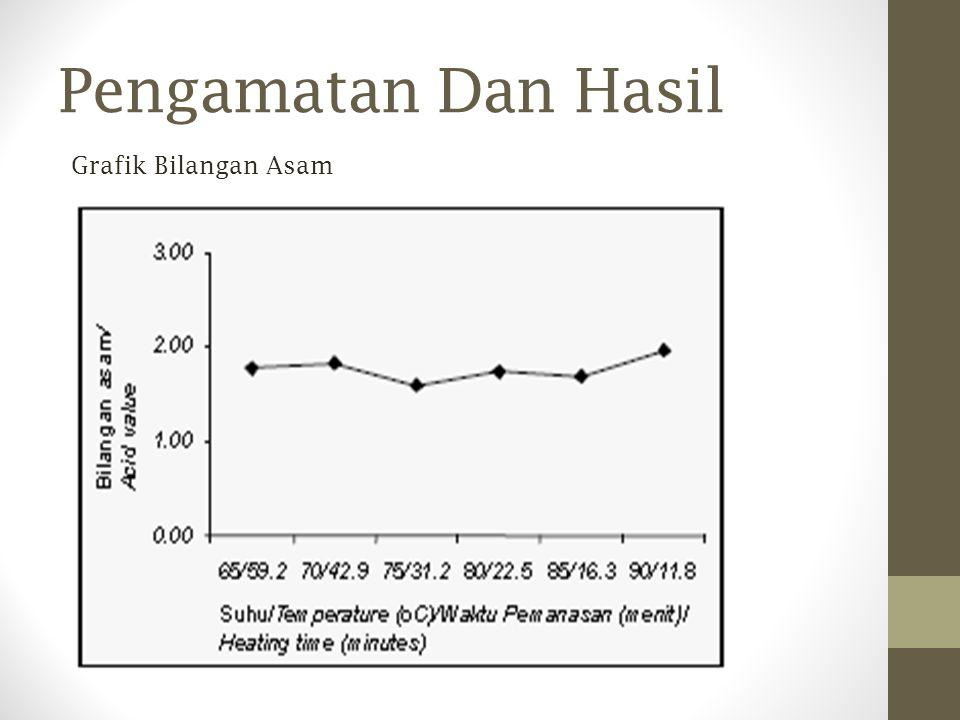 Pengamatan Dan Hasil Grafik Bilangan Asam