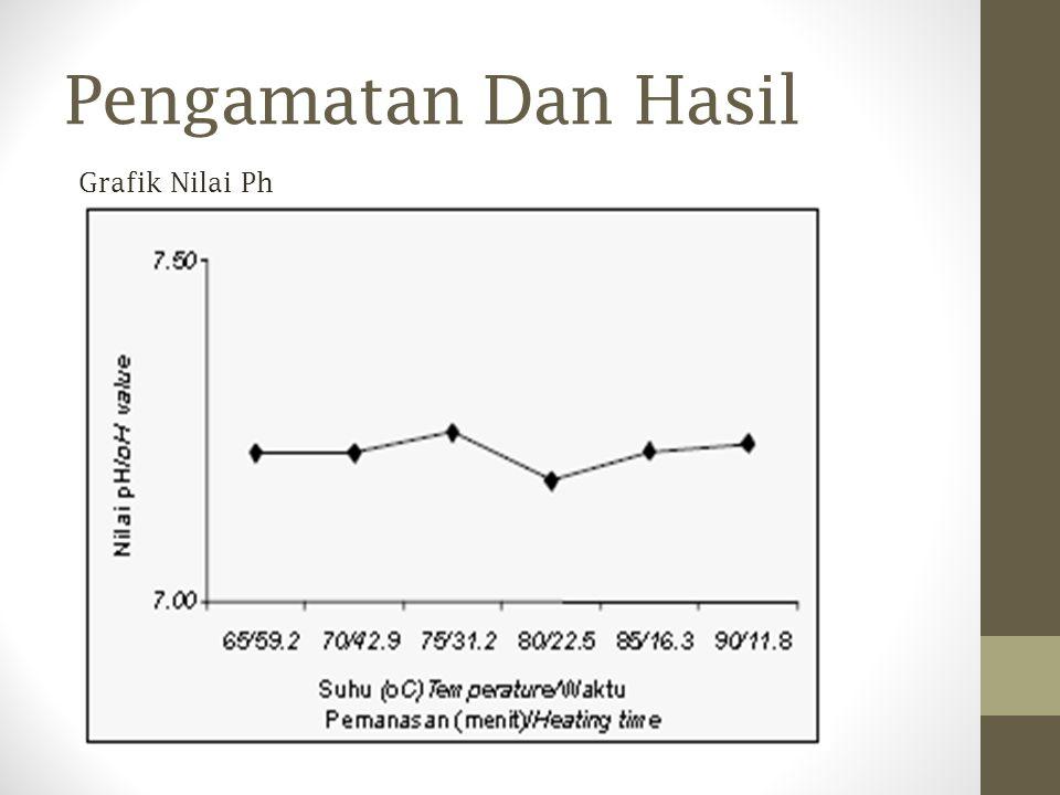 Pengamatan Dan Hasil Grafik Nilai Ph
