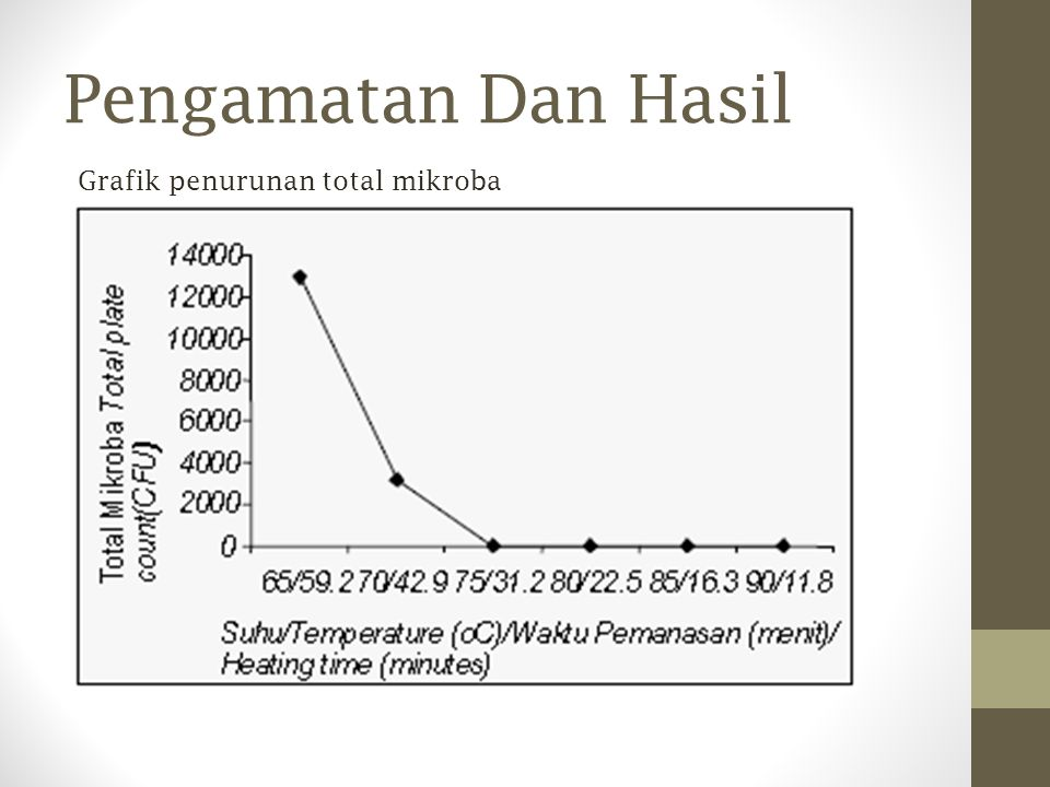 Pengamatan Dan Hasil Grafik penurunan total mikroba