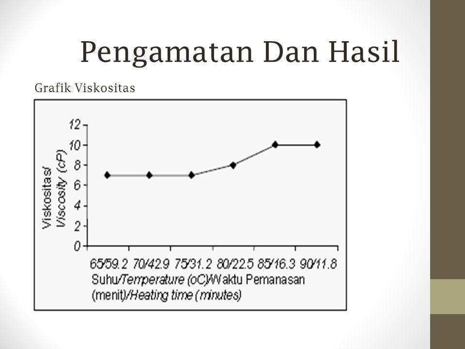 Pengamatan Dan Hasil Grafik Viskositas