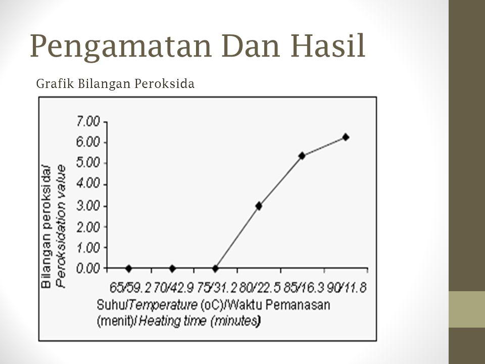 Pengamatan Dan Hasil Grafik Bilangan Peroksida