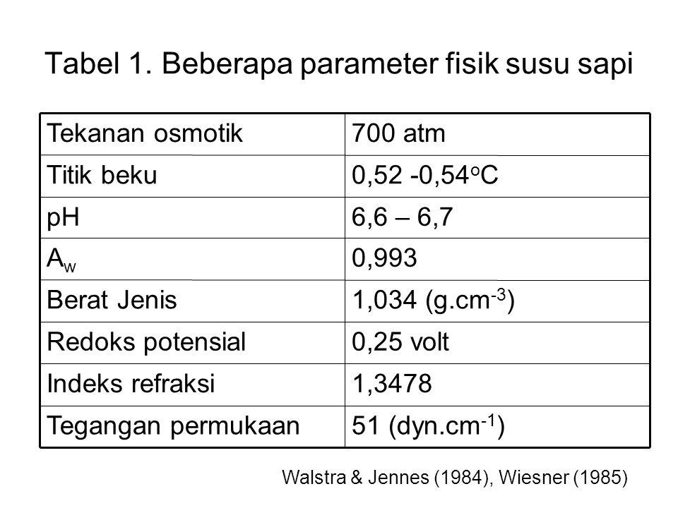 Tabel 1. Beberapa parameter fisik susu sapi