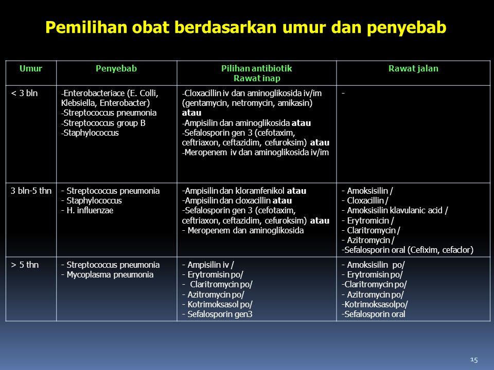 Pemilihan obat berdasarkan umur dan penyebab