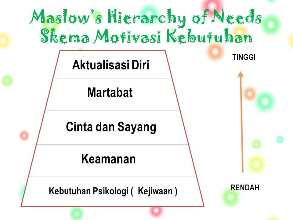 Maslow's Hierarchy of Needs Skema Motivasi Kebutuhan