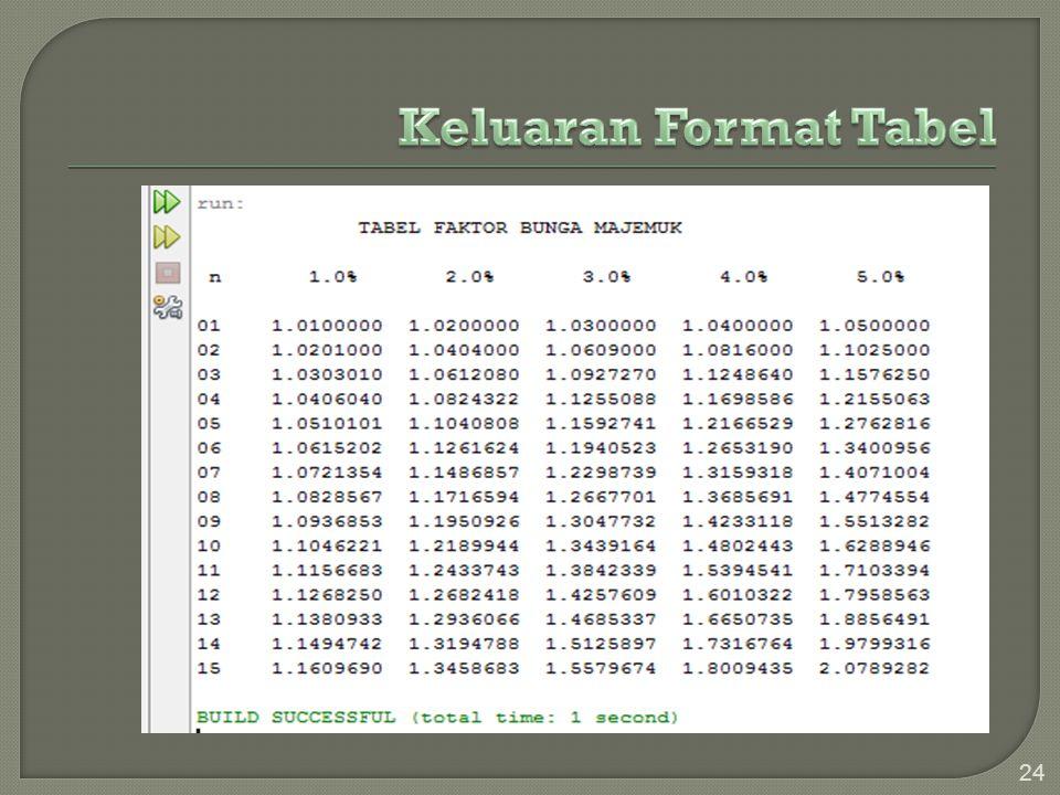 Keluaran Format Tabel