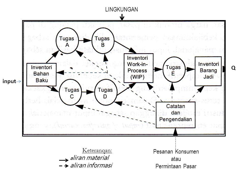 Pesanan Konsumen atau Permintaan Pasar