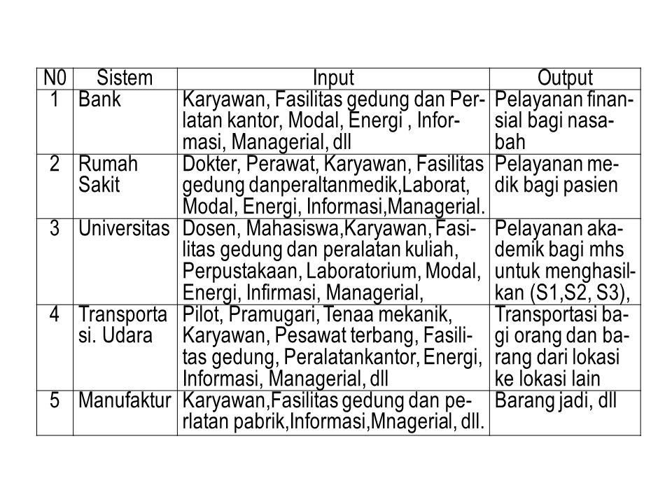 N0 Sistem. Input. Output. 1. Bank. Karyawan, Fasilitas gedung dan Per-latan kantor, Modal, Energi , Infor-masi, Managerial, dll.