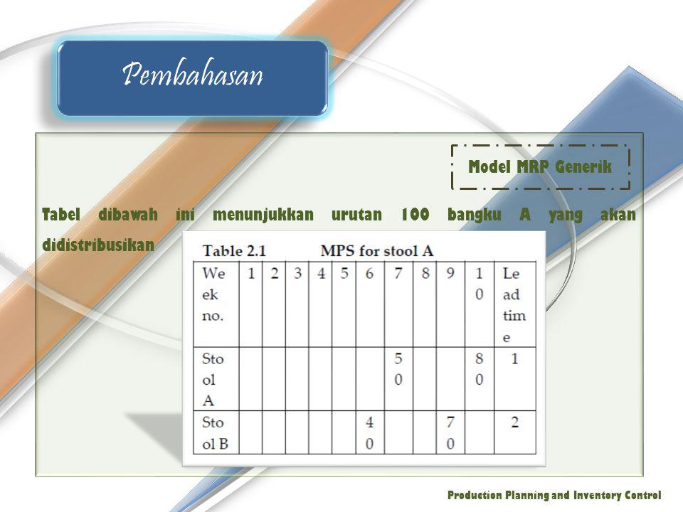 Pembahasan Model MRP Generik