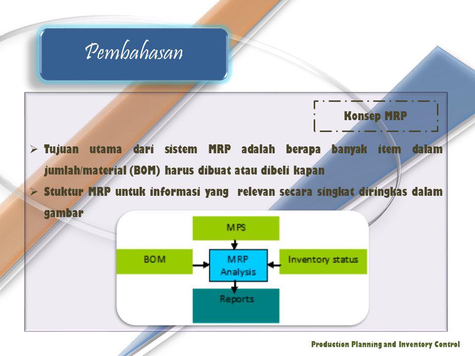 Pembahasan Tujuan utama dari sistem MRP adalah berapa banyak item dalam jumlah/material (BOM) harus dibuat atau dibeli kapan.