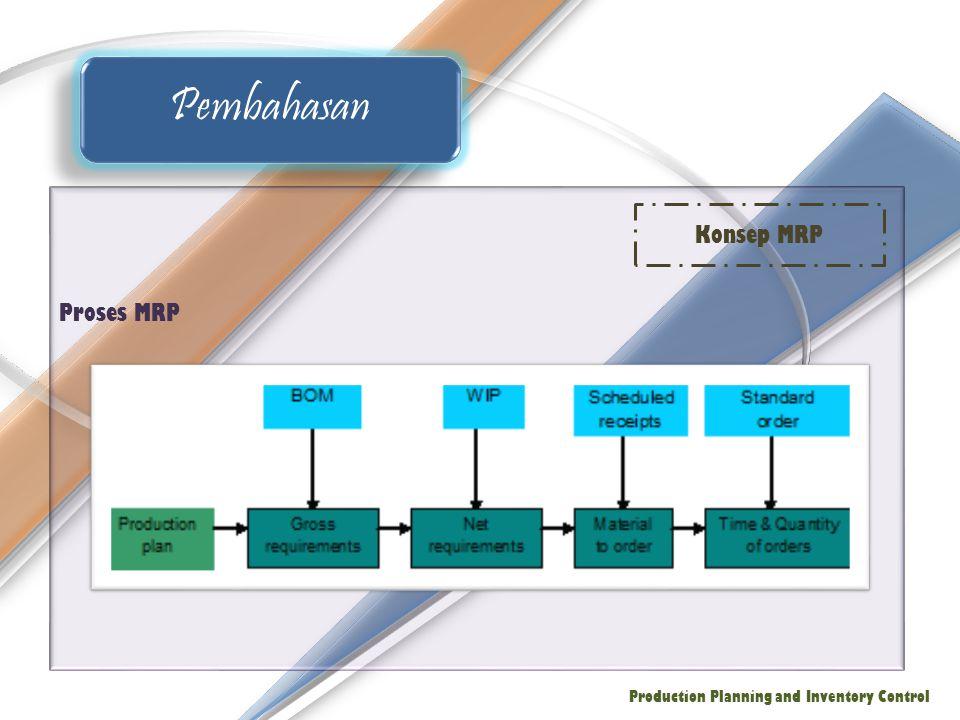 Pembahasan Konsep MRP Proses MRP