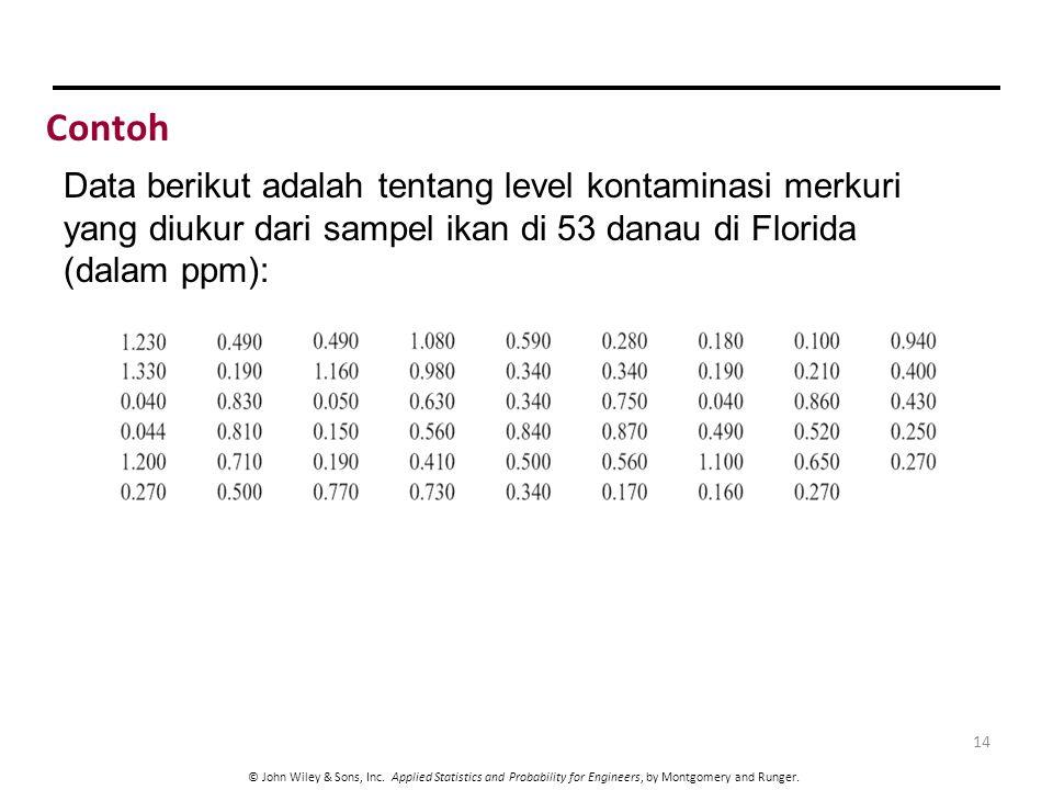 Contoh Data berikut adalah tentang level kontaminasi merkuri yang diukur dari sampel ikan di 53 danau di Florida (dalam ppm):