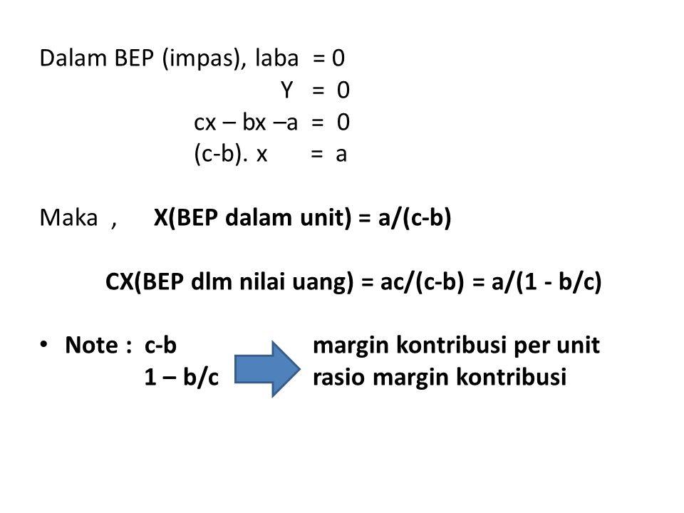 Dalam BEP (impas), laba = 0