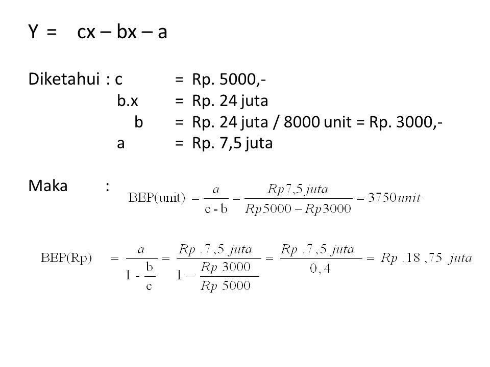 Y = cx – bx – a Diketahui : c = Rp. 5000,- b.x = Rp. 24 juta