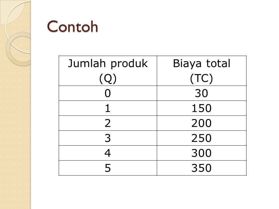 Contoh Jumlah produk (Q) Biaya total (TC) 30 1 150 2 200 3 250 4 300 5