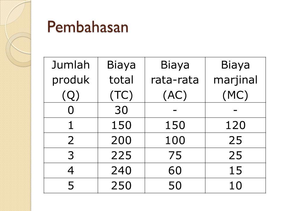 Pembahasan Jumlah produk (Q) Biaya total (TC) Biaya rata-rata (AC)