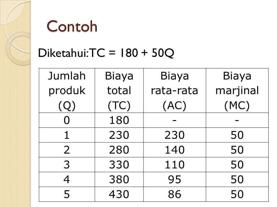 Contoh Diketahui: TC = 180 + 50Q Jumlah produk (Q) Biaya total (TC)
