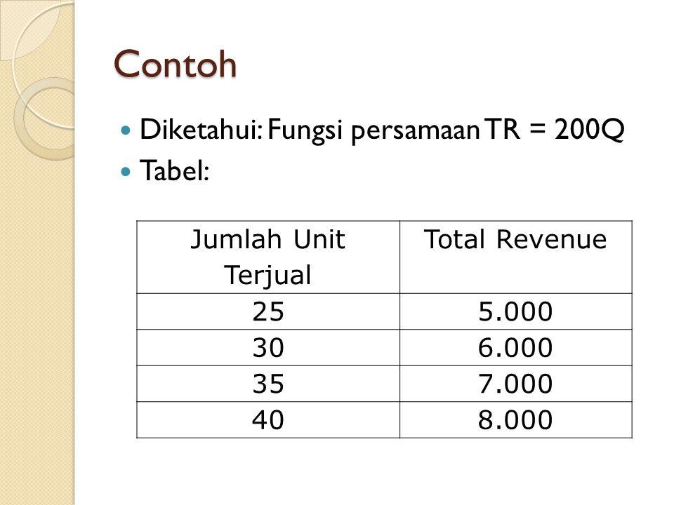 Contoh Diketahui: Fungsi persamaan TR = 200Q Tabel: