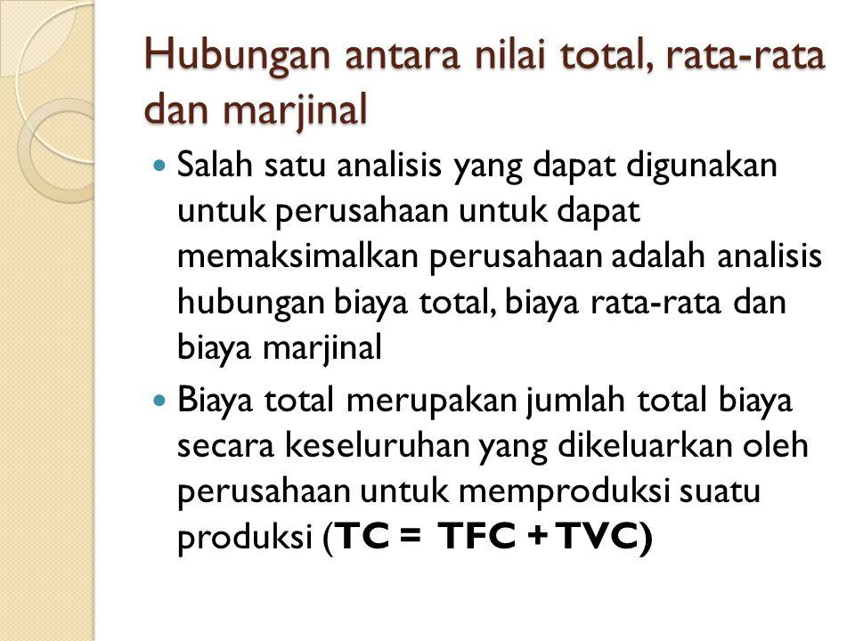 Hubungan antara nilai total, rata-rata dan marjinal