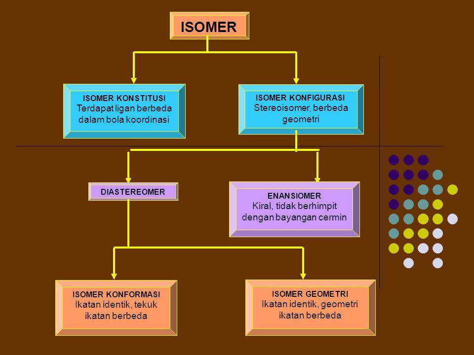 ISOMER Terdapat ligan berbeda dalam bola koordinasi