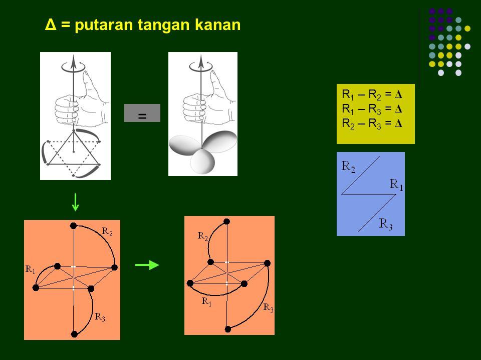 Δ = putaran tangan kanan