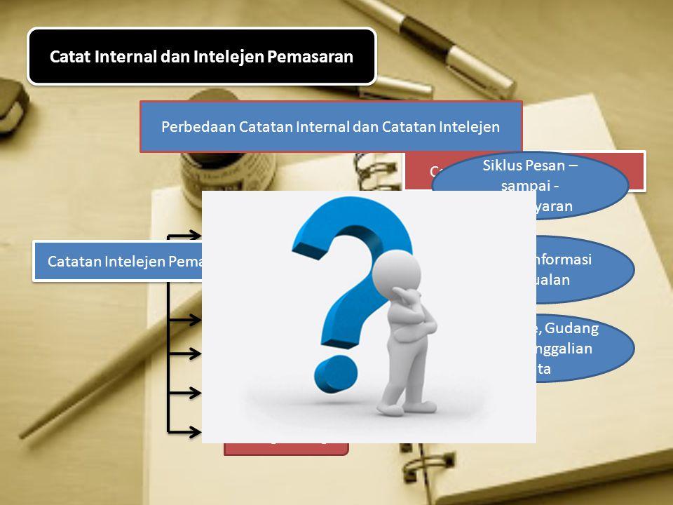 Catat Internal dan Intelejen Pemasaran