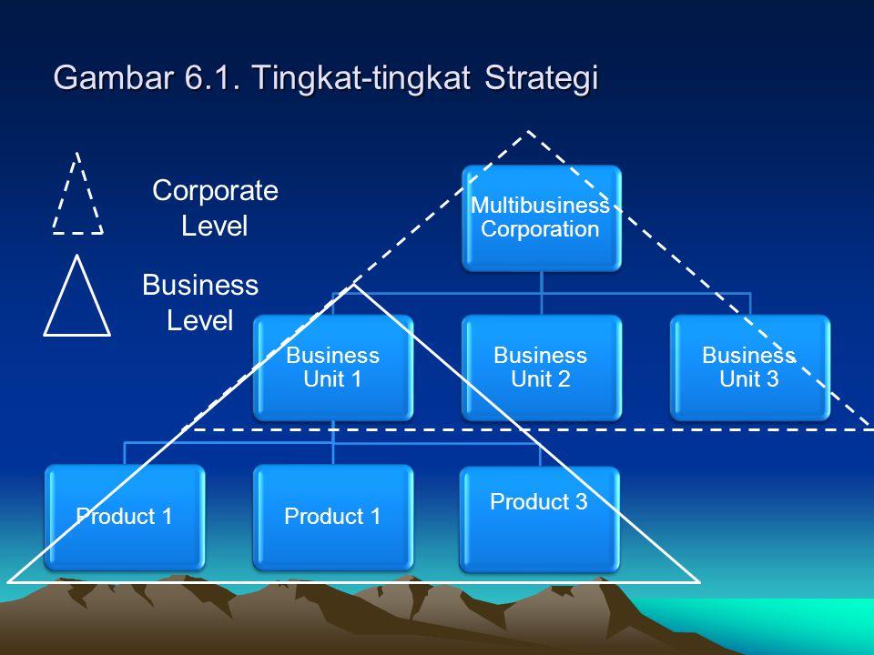 Gambar 6.1. Tingkat-tingkat Strategi