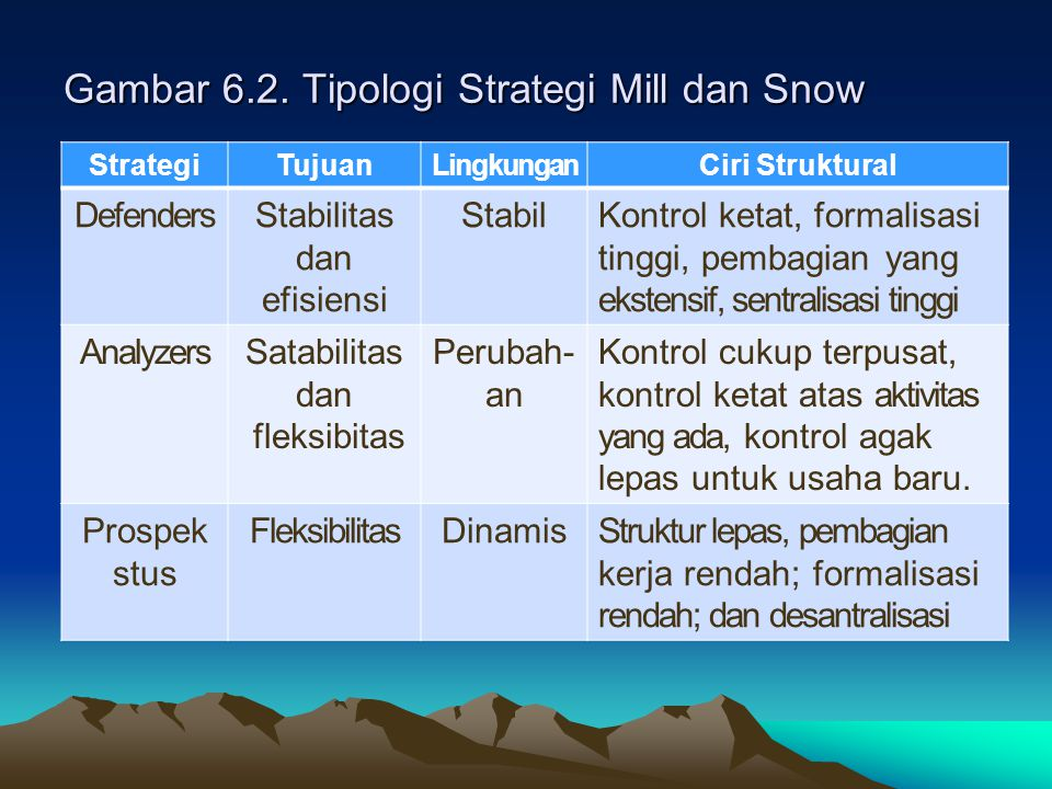Gambar 6.2. Tipologi Strategi Mill dan Snow