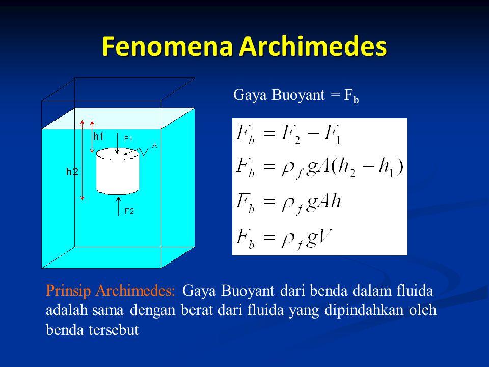 Fenomena Archimedes Gaya Buoyant = Fb