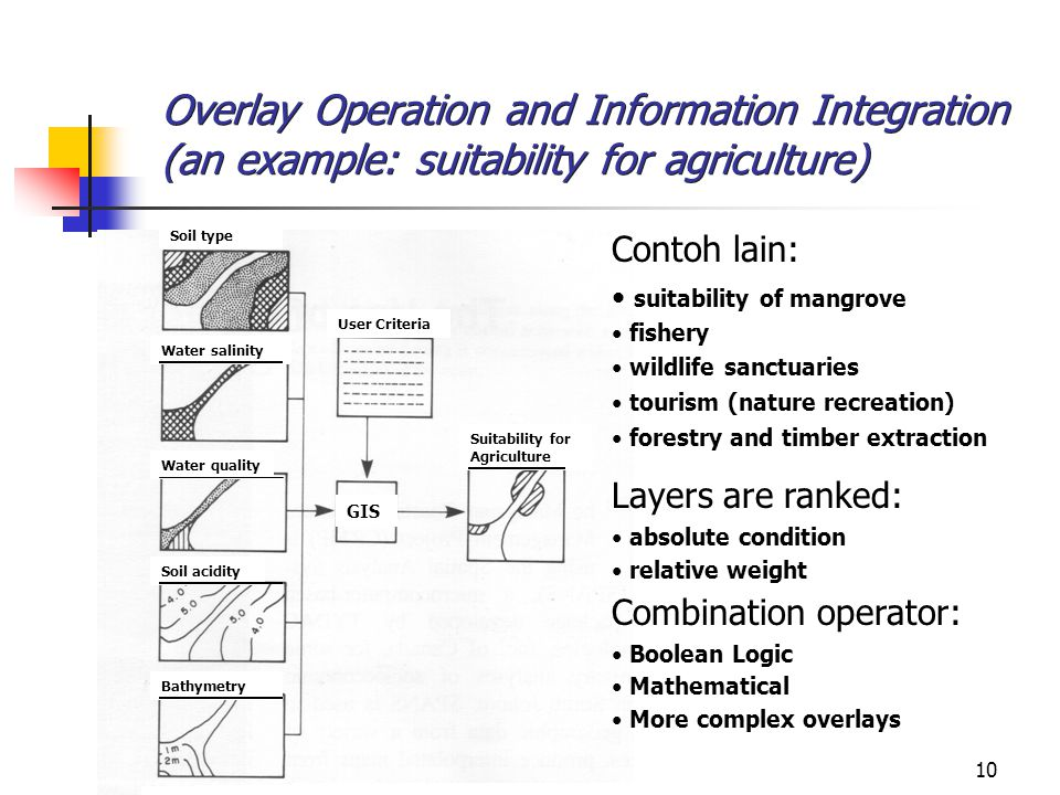 Overlay Operation and Information Integration (an example: suitability for agriculture)
