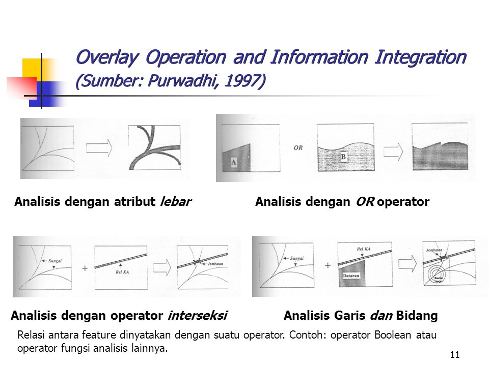 Overlay Operation and Information Integration (Sumber: Purwadhi, 1997)