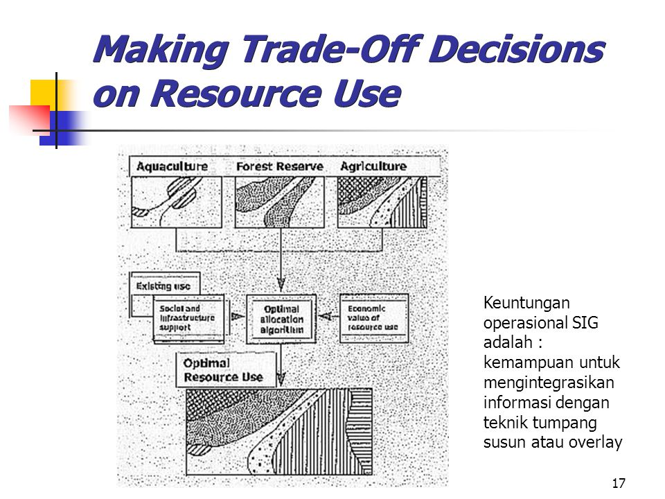 Making Trade-Off Decisions on Resource Use