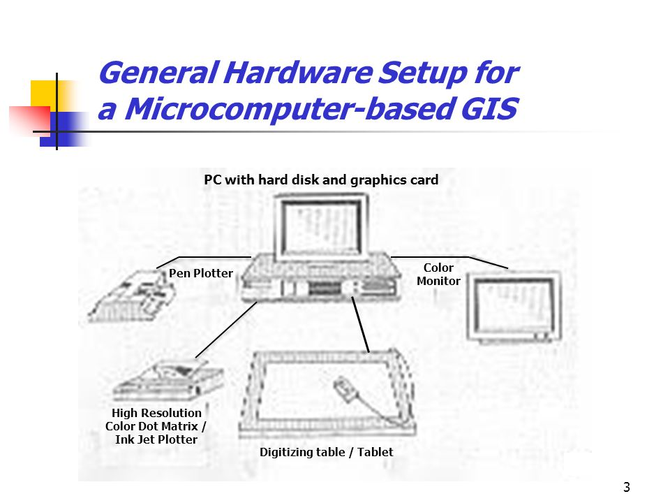General Hardware Setup for a Microcomputer-based GIS